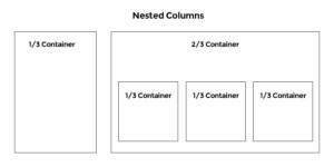Eines Beispielskizze für nested columns