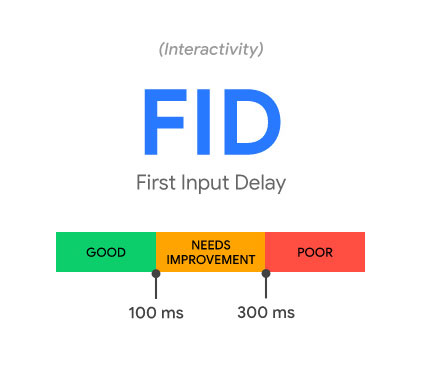 Was versteht man unter FID (First Input Delay)?