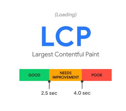 LCP (Largest Contentful Paint)