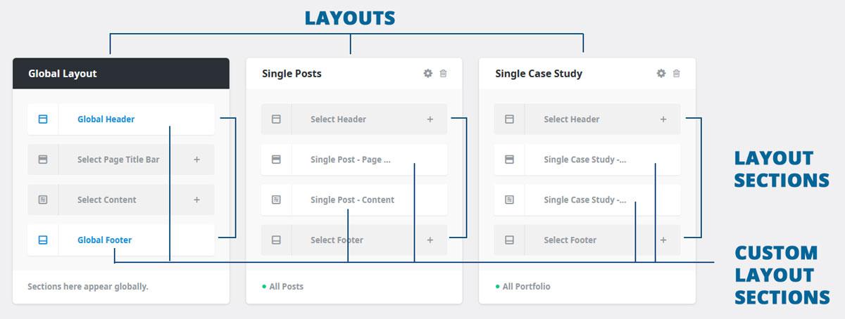 Layouts und Sections im Avada Layout Builder